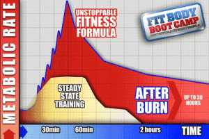 Carlsbad Boot Camp After-BurnTM