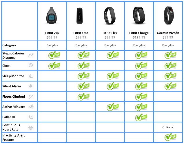 Fitness Band Comparison Chart And Workout